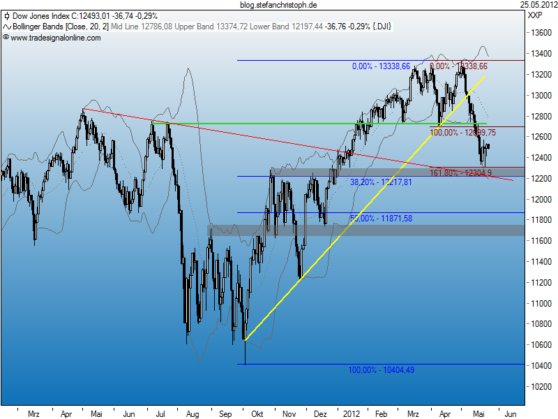 dow_25-05-2012.png