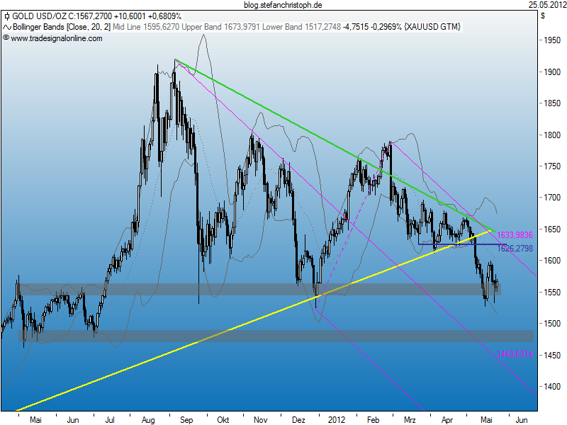 gold_25-05-2012.png