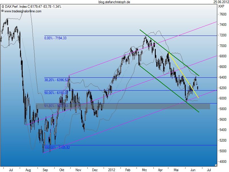 dax_25-06-2012.png