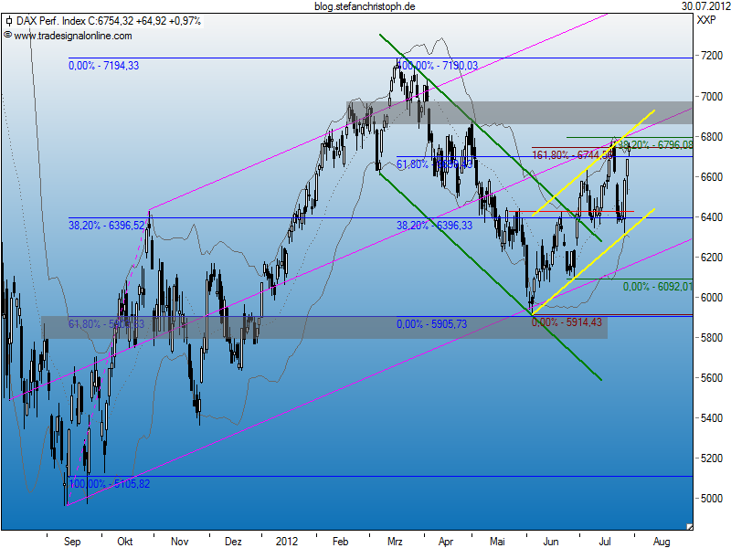dax_30-07-2012.png