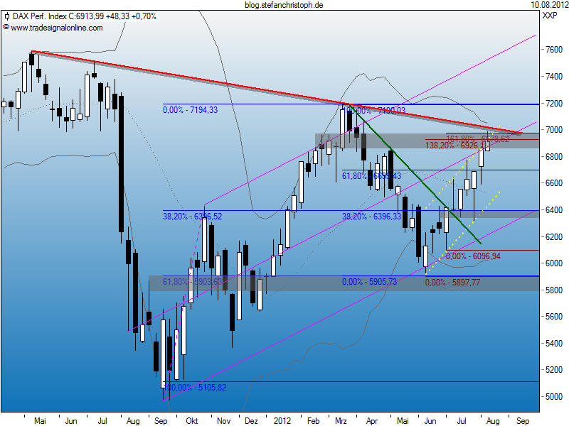 dax_10-08-2012w.png
