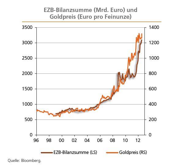 ezb-bilanzsumme_versus_goldpreis_in_euro.jpg