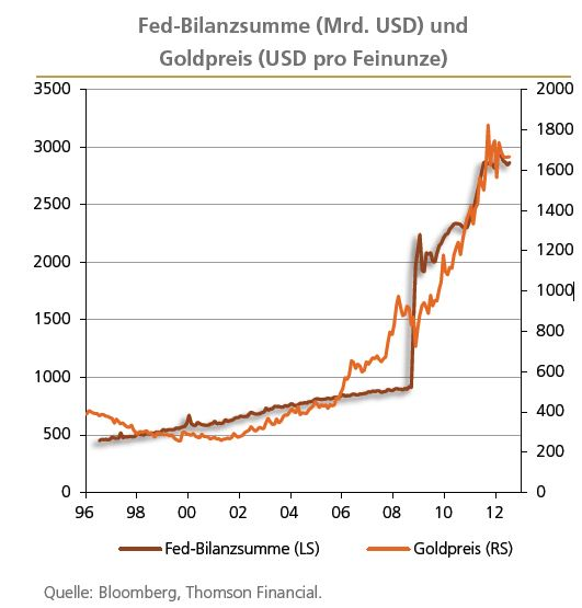 fed-bilanzsumme_versus_goldpreis_in_us-dollar.jpg