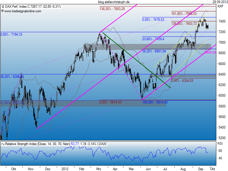 dax_28-09-2012.png