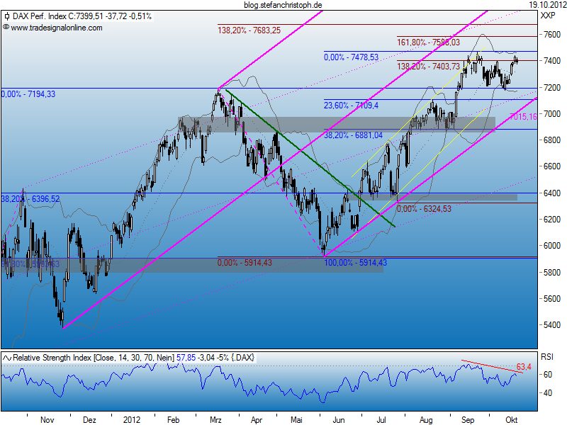 dax_19-10-2012.png