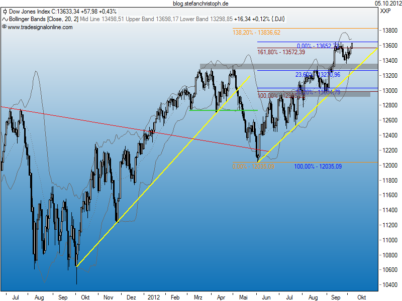 dow_05-10-2012.png