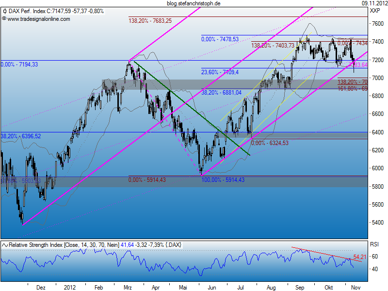 dax_09-11-2012.png