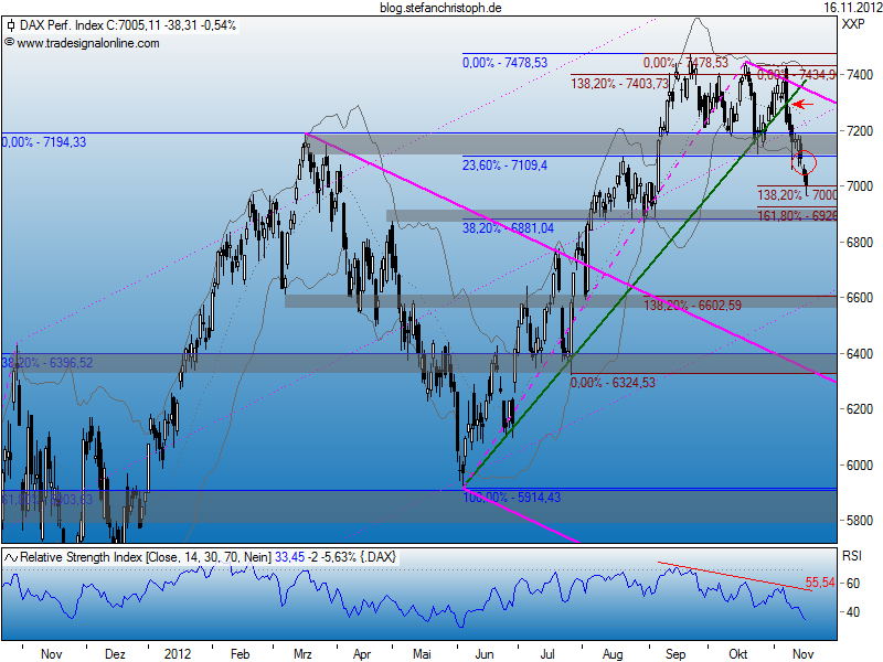 dax_16-11-2012.png