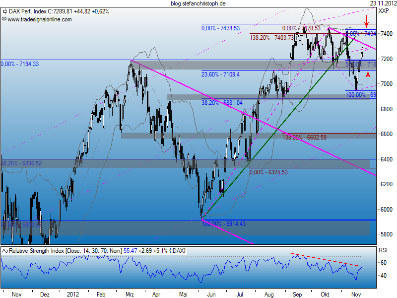 dax_23-11-2012.png