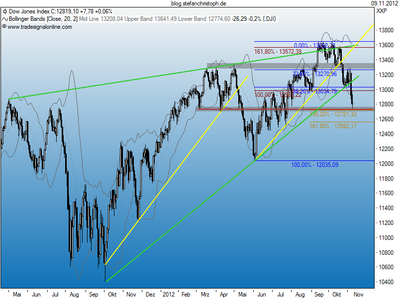 dow_09-11-2012.png
