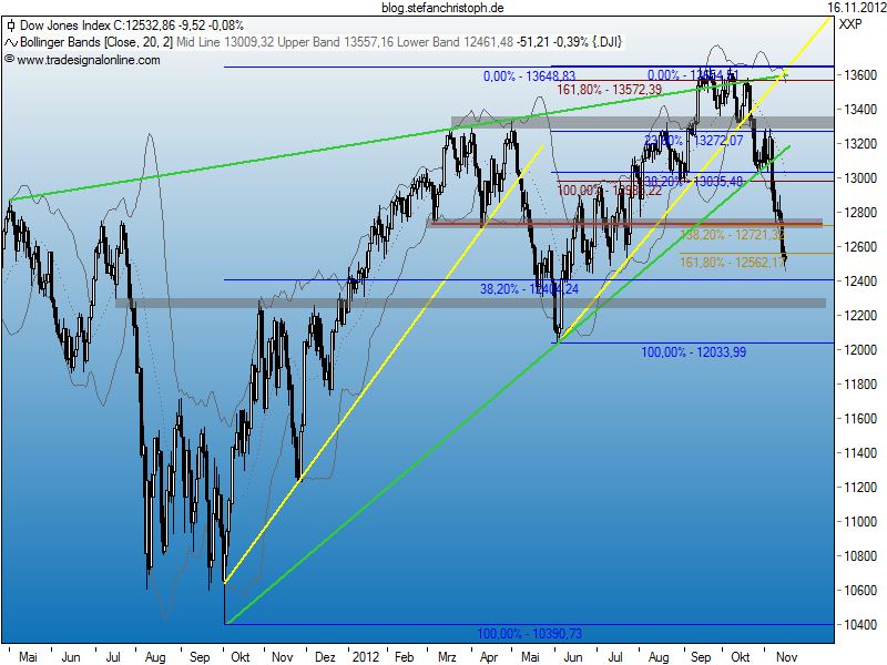 dow_16-11-2012.png