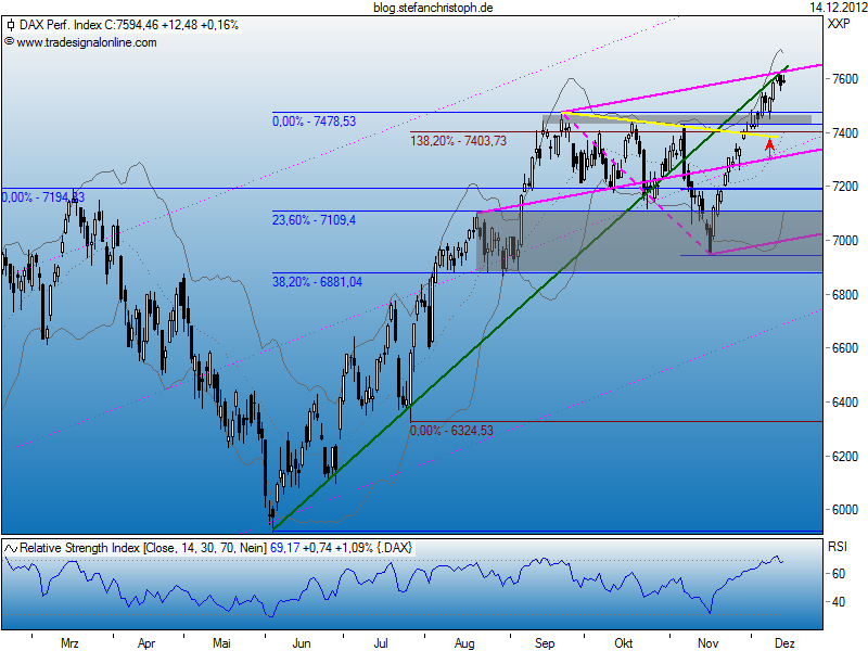 dax_14-12-2012.png