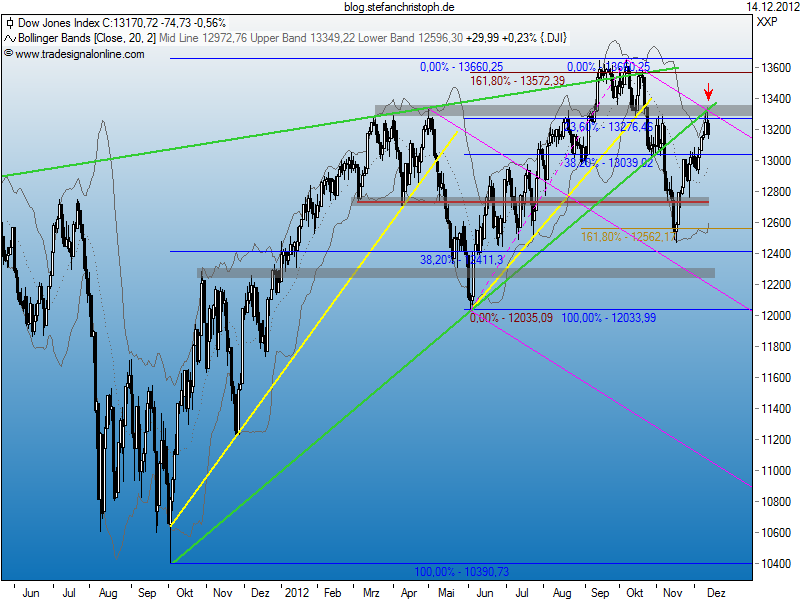 dow_14-12-2012.png