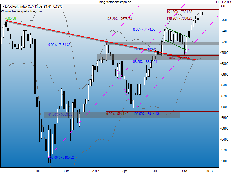 dax_11-01-2013w.png