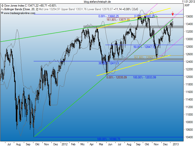 dow_11-01-2013.png