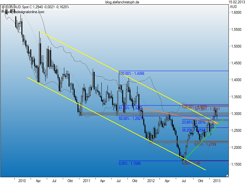 eur_aud_15-02-2013w.png
