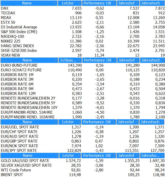 marktubersicht-kw8_2013.png