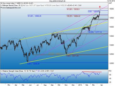 Dow_12-04-2013