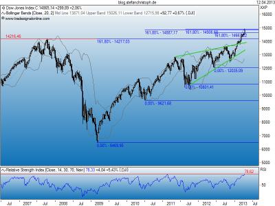 Dow_12-04-2013w