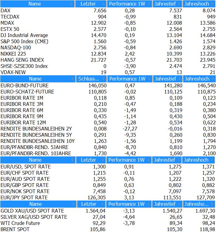 Marktübersicht KW14_2013