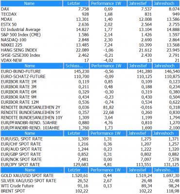Marktübersicht KW15_2013