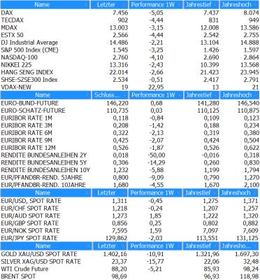 Marktübersicht KW16_2013