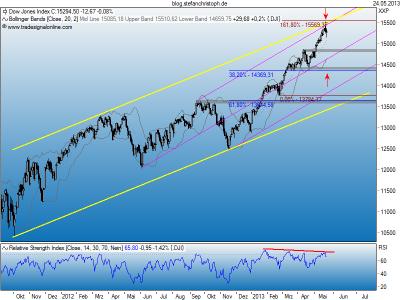 Dow_24-05-2013