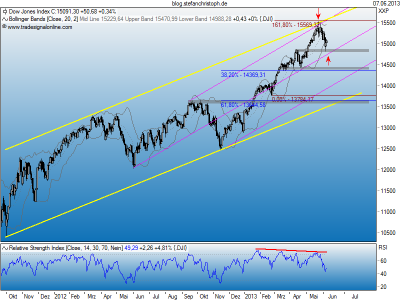 Dow_07-06-2013