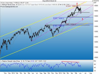Dow_21-06-2013