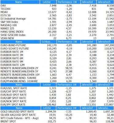 Marktübersicht KW25_2013