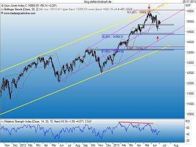 Dow_05-07-2013