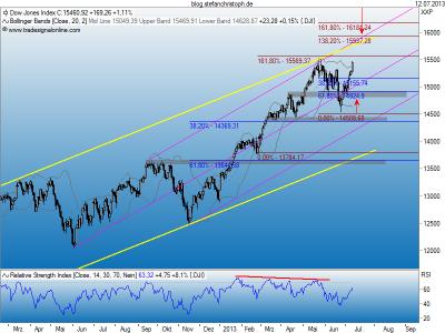 Dow_12-07-2013