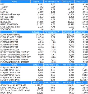 Marktübersicht KW28_2013