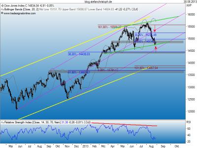 Dow_30-08-2013
