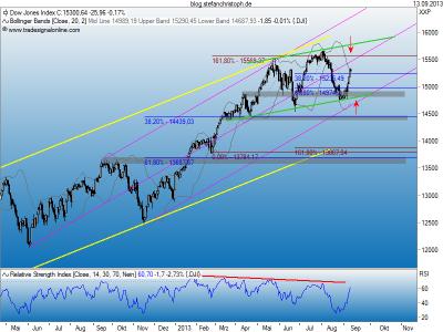 Dow_13-09-2013