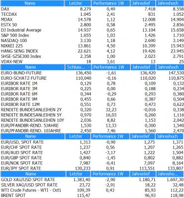 Marktübersicht KW36_2013