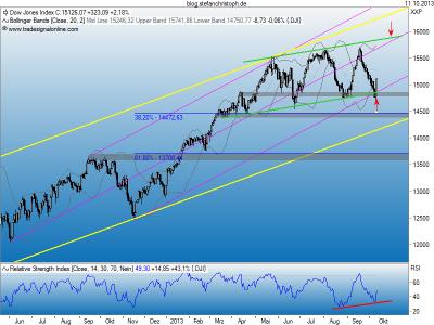 Dow_11-10-2013
