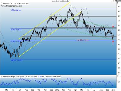 SAP_11-10-2013