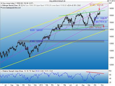 Dow_08-11-2013
