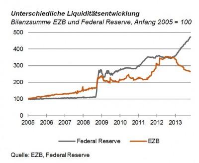 IM_Liquiditätsentwicklung_20-11-2013