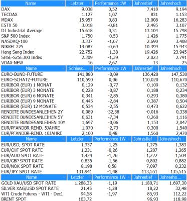 Marktübersicht KW45_2013