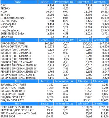 Marktübersicht KW47_2013