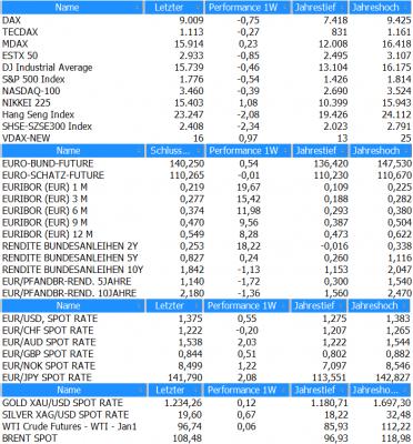 Marktübersicht KW50_2013