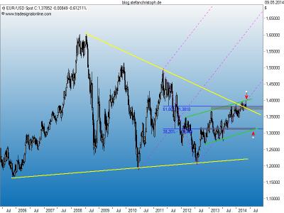 EUR_09-05-2014w