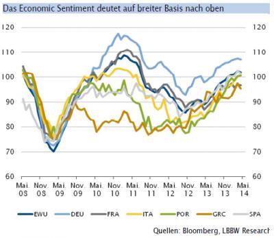 Economic Sentiment_05-2014
