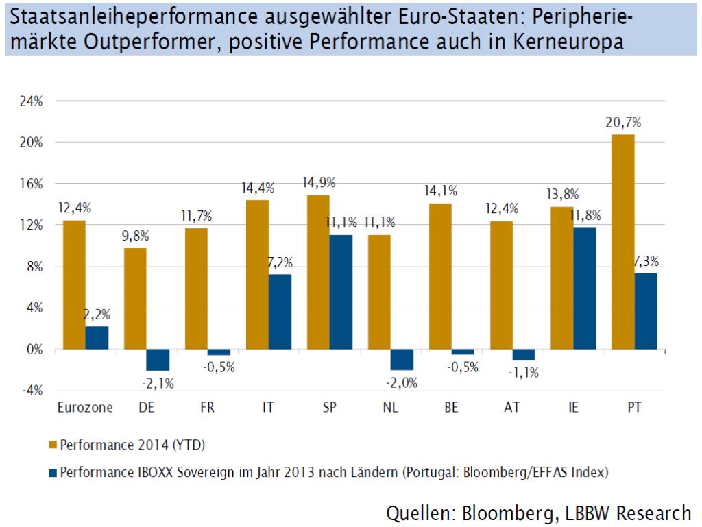 Entwicklung_EUR-GOV_19-12-2014