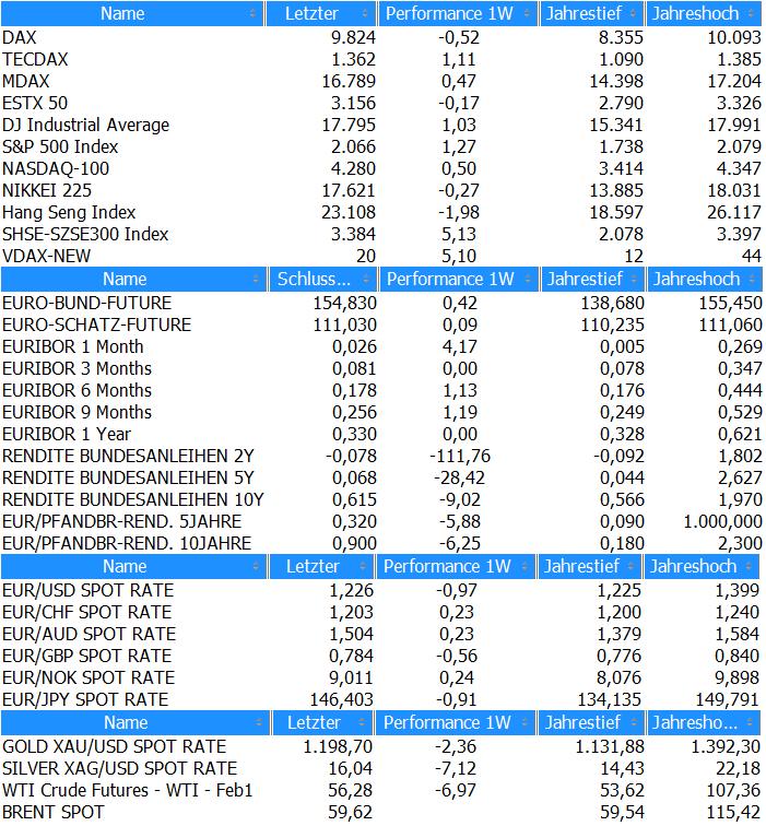 Marktübersicht KW50_2014