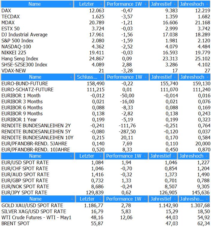 Marktübersicht KW14_2015